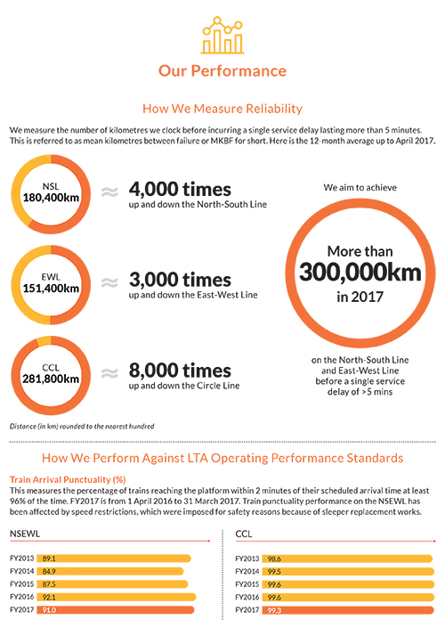 SMRT measures reliability