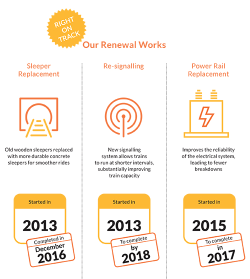 SMRT Rail Renewal figures