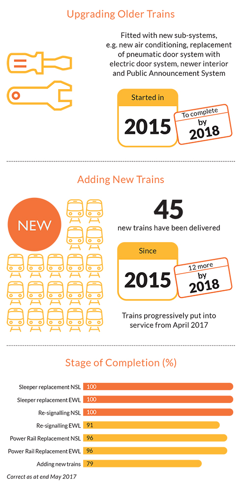 SMRT upgrades older trains and buys new trains