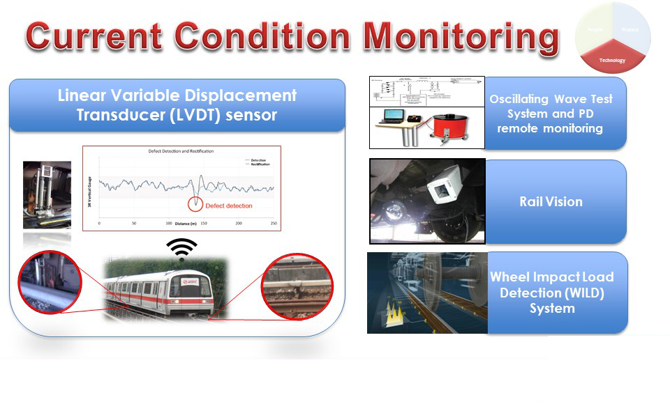 Current SMRT Condition Monitoring