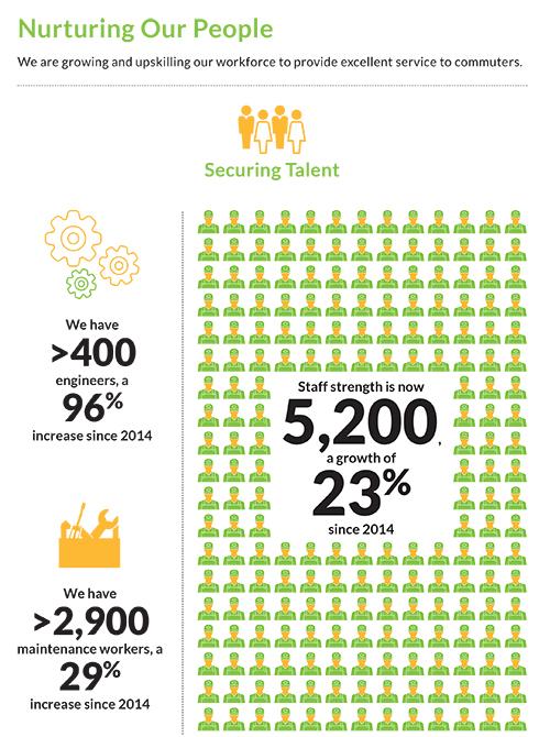 Profile of SMRT Employees