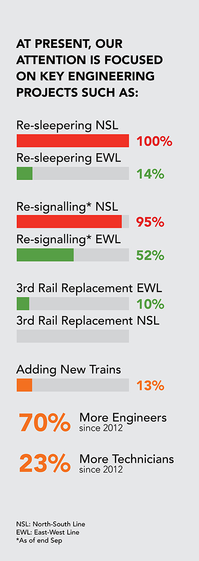 SMRT progress chart