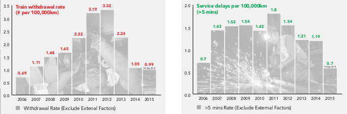 our Journey Matters - Train withdrawal rate and Service delays per 100,000km under 5 mins