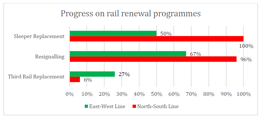 SMRT - Progress on Rail renewal programmes
